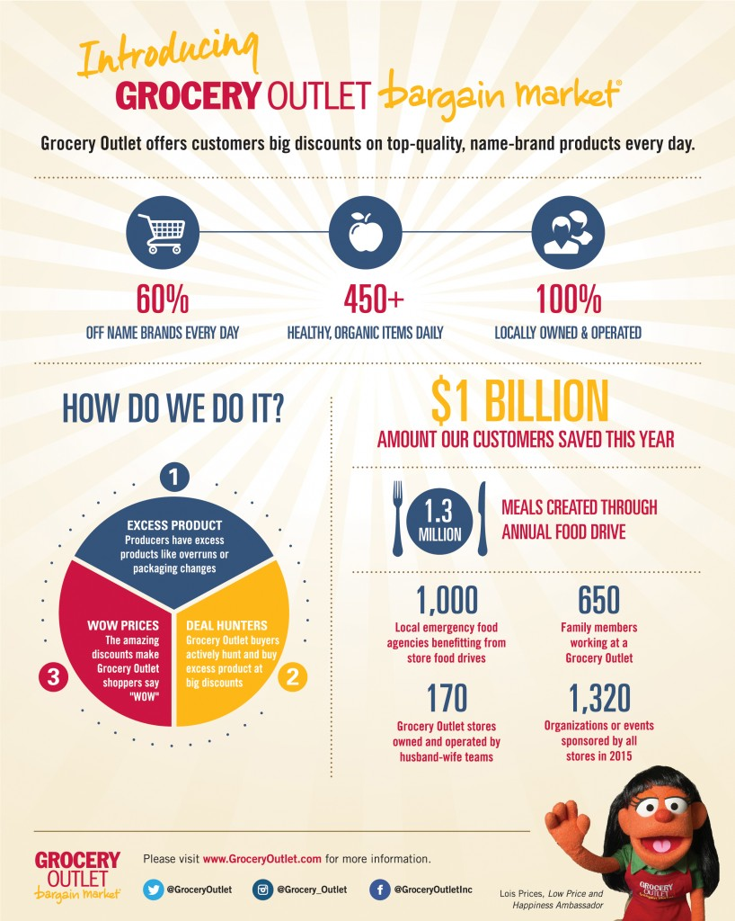 Grocery Outlet Infographic